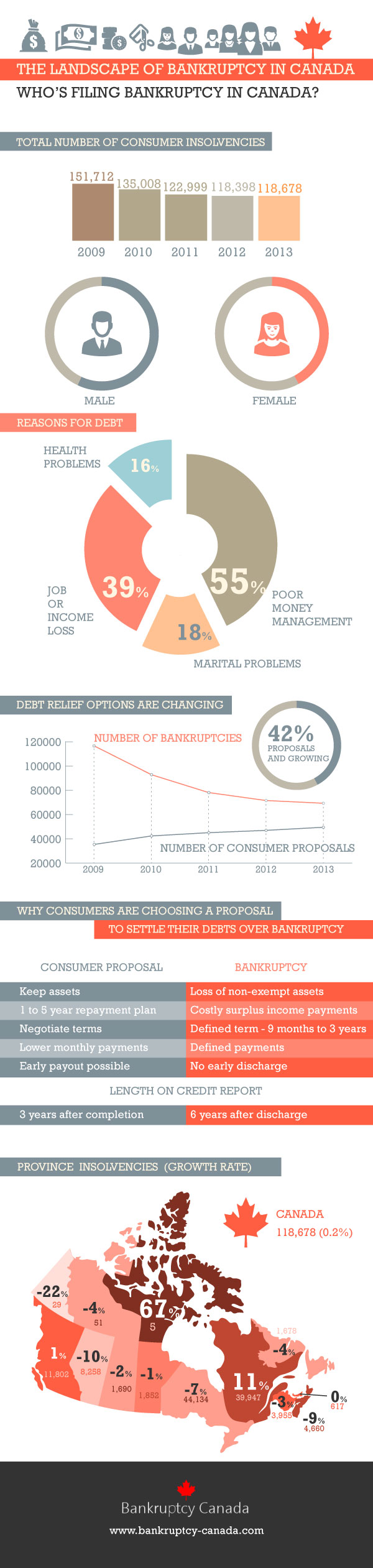 Bankruptcy in Canada   Consumer Proposals in Canada