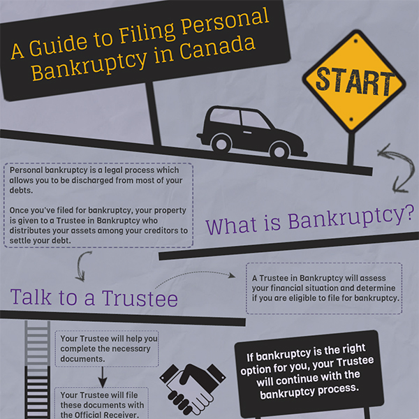 filing for personal bankruptcy in Canada