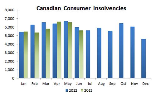 Canada bankruptcies and consumer proposals June 2013