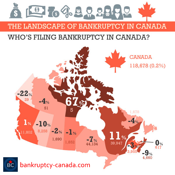 who's declaring bankruptcy in Canada?