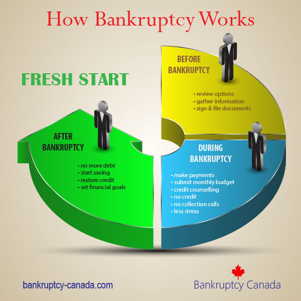 how does bankruptcy work | bankruptcy canada