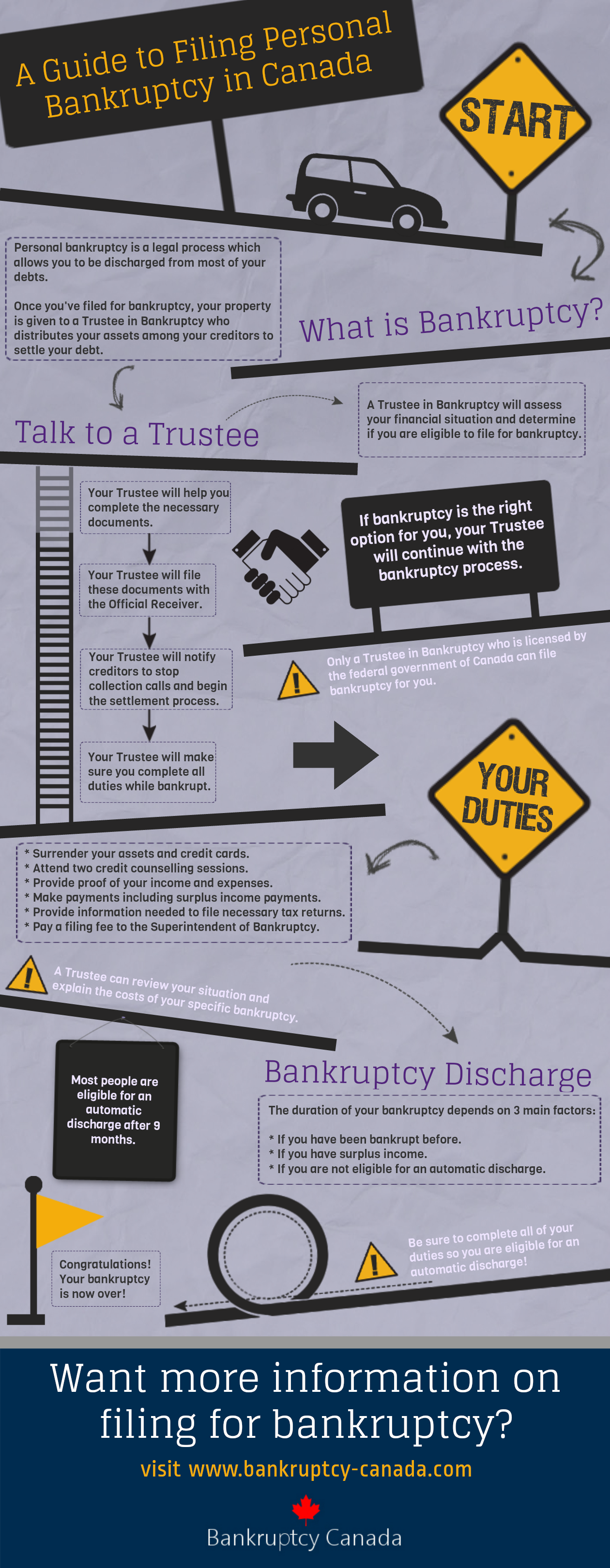 guide to filing personal bankruptcy in Canada