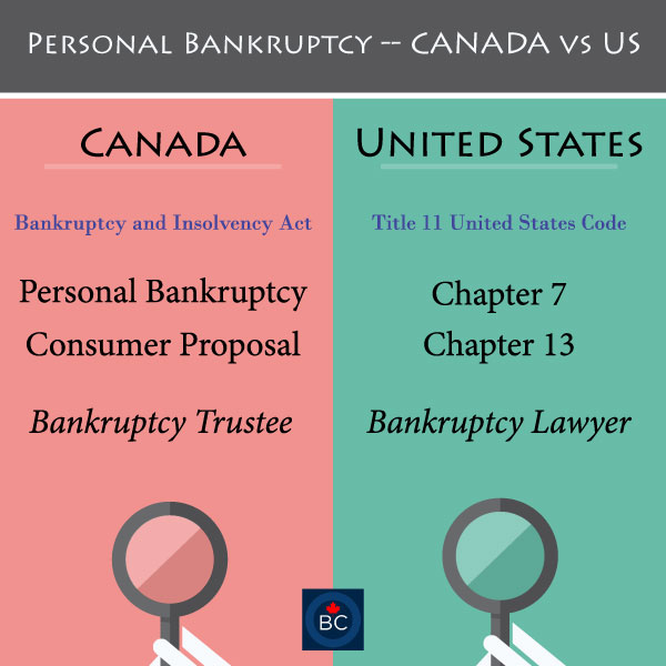 do we have chapter 7 or chapter 13 bankruptcy in canada. Black Bedroom Furniture Sets. Home Design Ideas