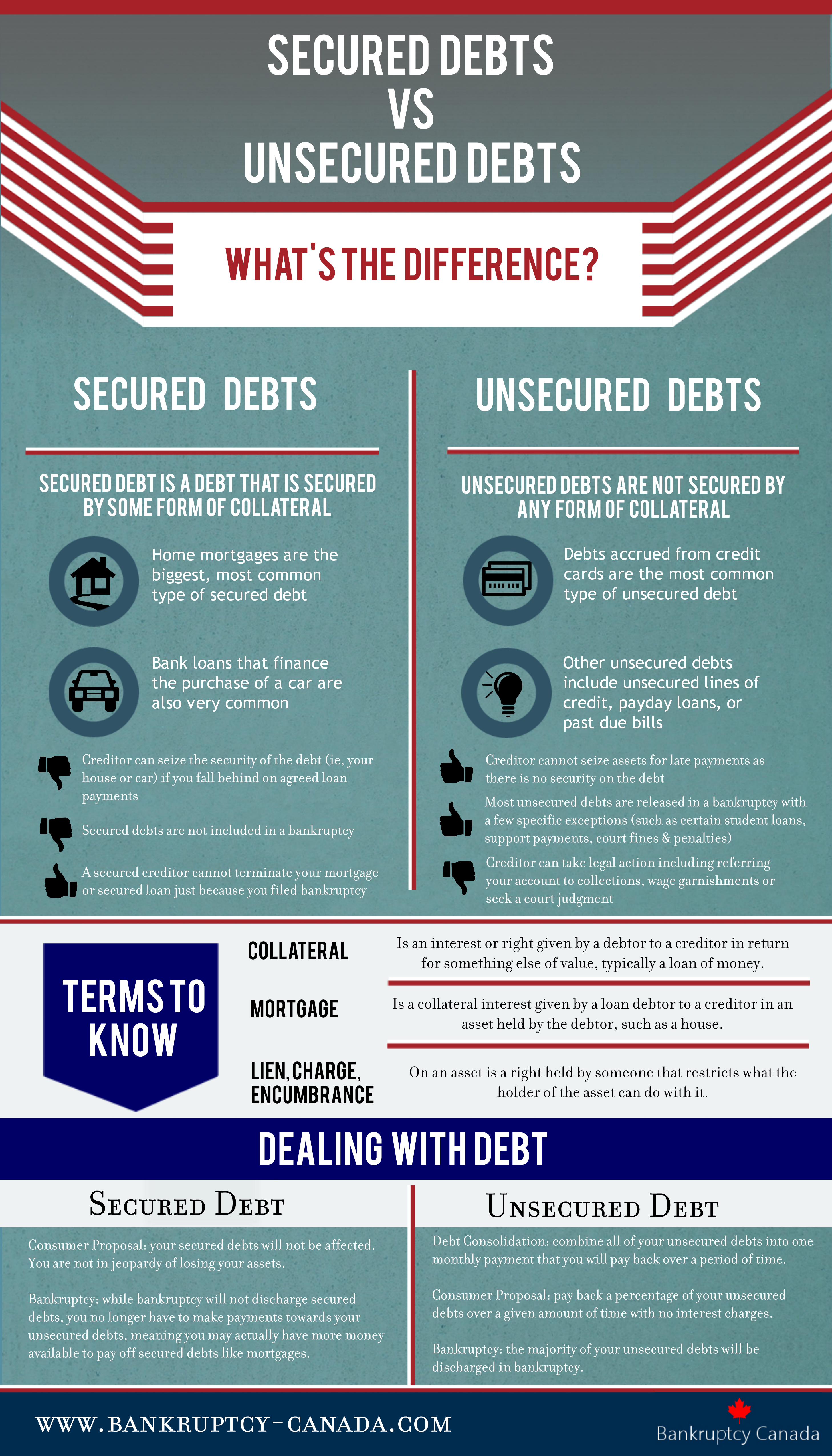 secured and unsecured debt in bankruptcy in Canada